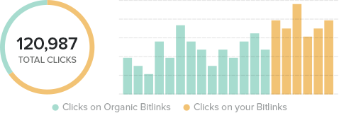 Bitly - The Power of the Link
